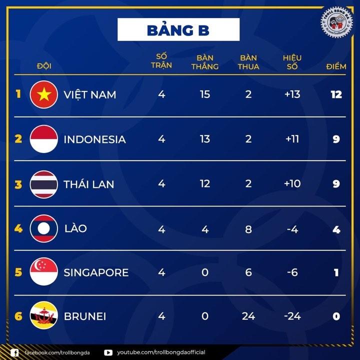 cua hep cho thai lan de vuot qua vong bang sea games 30