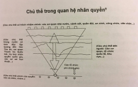 nhung doi tuong nao la chu the cua quyen con nguoi nhung doi tuong nao la chu the co trach nhiem bao dam quyen con nguoi