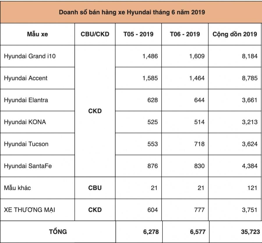 hyundai can moc 35 nhin xe ban ra chi trong nua dau nam 2019