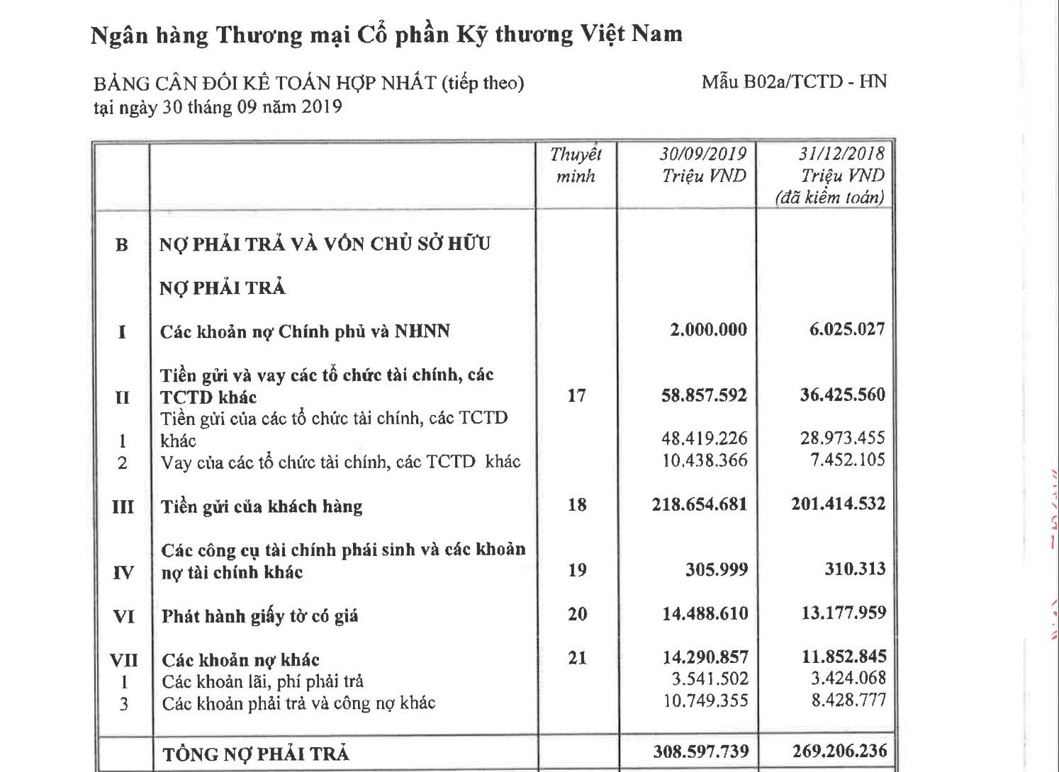 techcombank tang truong ky luc nhung du no cung tang cao