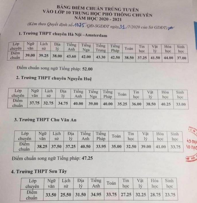 Điểm chuẩn tuyển sinh lớp 10 Hà Nội năm 2020, công bố đầy đủ của tất cả các trường