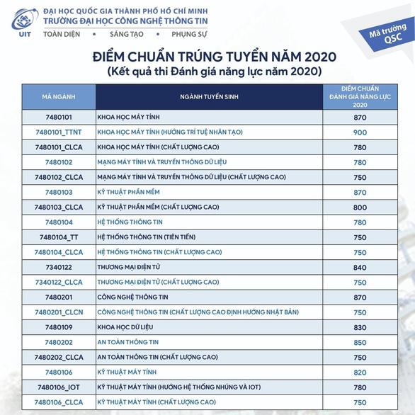 Dai hoc Quoc Gia TP.HCM cong bo diem chuan DGNL 2020