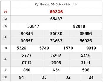 Kết quả xổ số Miền Bắc (XSMB) mới nhất hôm nay 8/9/2020