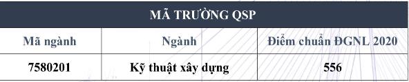 Diem chuan DGNL Phan hieu DHQG TP.HCM tai Ben Tre 2020