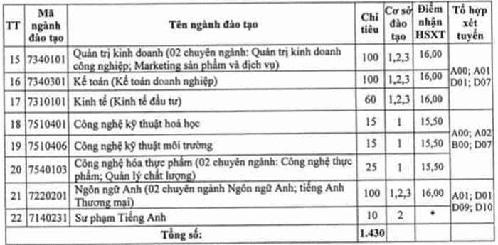 DH Su Pham Ky Thuat Hung Yen cong bo diem san nam 2020