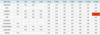 Lãi suất ngân hàng hôm nay 12/9: Kỳ hạn 12 tháng cao nhất là 7,2% tại Eximbank và thấp nhất 5,0% tại Techcombank