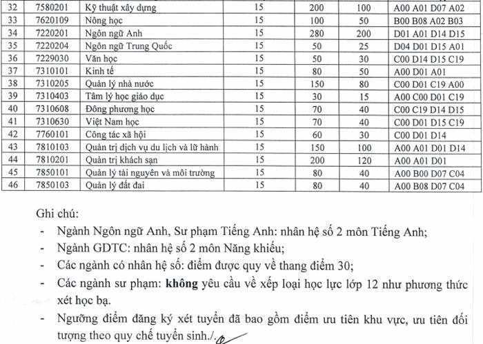 Truong Dai hoc Quy Nhon cong bo diem san nam 2020