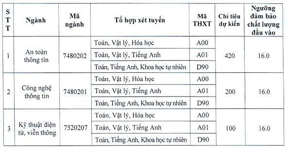 Diem san truong Hoc Vien Ky Thuat Mat Ma nam 2020
