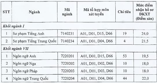 Diem san hoc ba Khoa Ngoai Ngu-DH Thai Nguyen dot 2 nam 2020