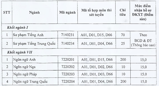 Khoa Ngoai Ngu - DH Thai Nguyen cong bo diem san nam 2020