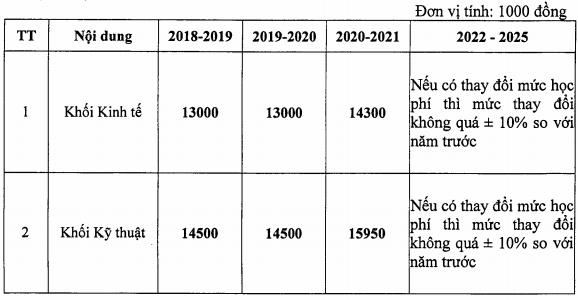 Học phí Đại học Điện lực năm 2020 dự kiến