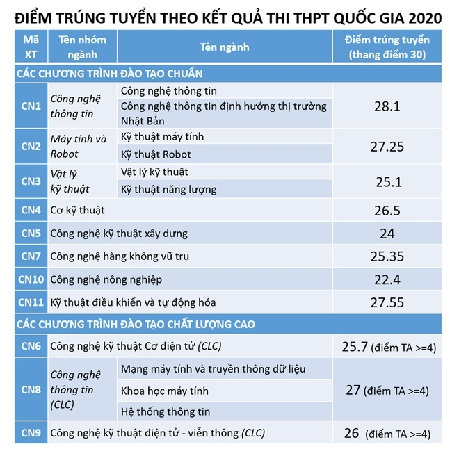 diem chuan dai hoc cong nghe dai hoc quoc gia ha noi chinh thuc nam 2020