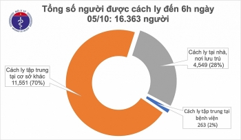 Tình hình dịch COVID-19 hôm nay: Nguy cơ lây nhiễm COVID-19 vẫn thường trực