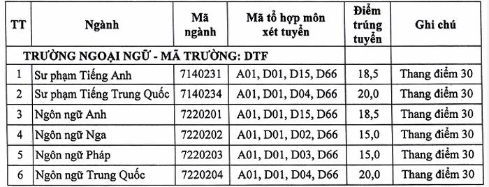 Điểm chuẩn Khoa Ngoại ngữ - Đại học Thái Nguyên chính thức năm 2020