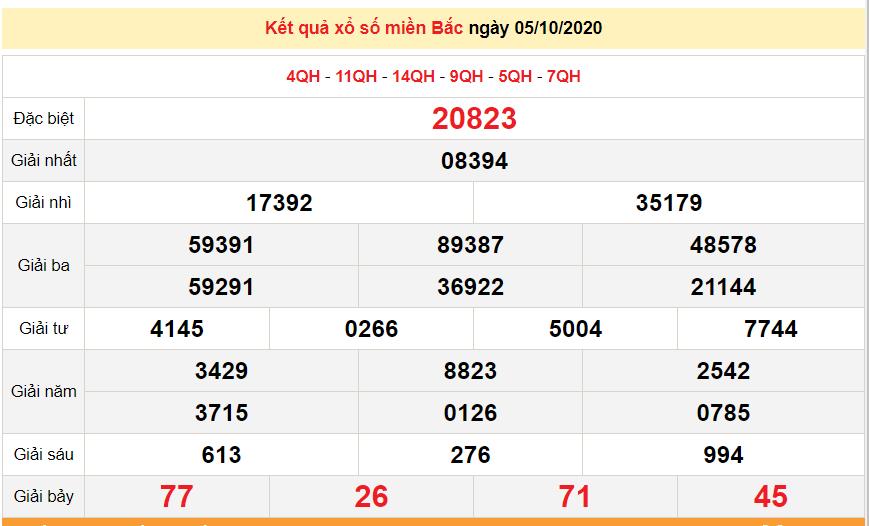 Kết quả xổ số Miền Bắc (XSMB) mới nhất hôm nay 6/10/2020