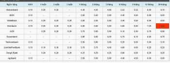 Lãi suất tiết kiệm ngân hàng hôm nay 6/10: Lãi suất kỳ hạn 3 tháng 3,65-4,8%