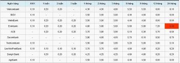 Lãi suất tiết kiệm ngân hàng hôm nay 9/10: Kỳ hạn 6 tháng cao nhất 5,7 % tại Sacombank