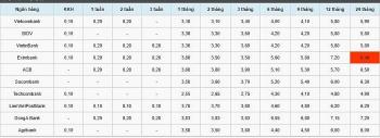 Lãi suất tiết kiệm ngân hàng hôm nay 29/10: Kỳ hạn 2 tháng dao động từ 3,1 đến 3,83%