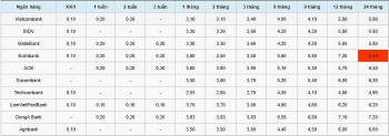 Lãi suất tiết kiệm ngân hàng hôm nay 30/10: 3 kỳ hạn của DongA Bank cùng đứng mức 3,83%
