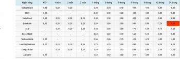 Lãi suất tiết kiệm ngân hàng hôm nay 2/11: DongA Bank đứng đầu kỳ hạn 6 tháng, lãi suất 6,55%
