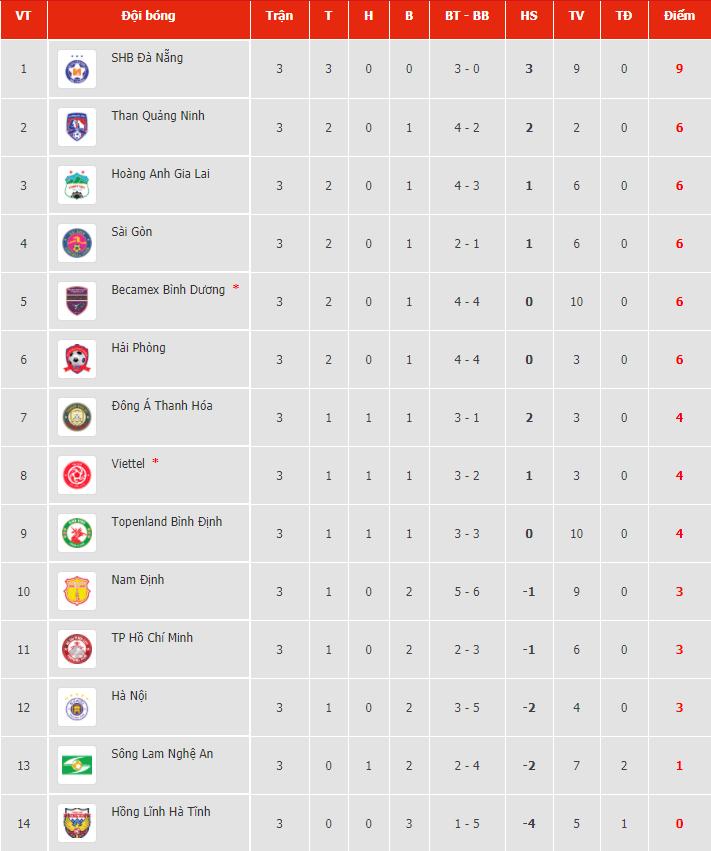 Kết quả, Bảng xếp hạng V-League 2021 (14/3): HAGL vươn lên top dẫn đầu