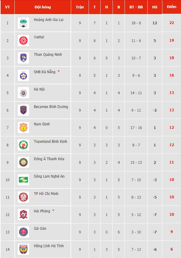 Kết quả, Bảng xếp hạng V-League 2021 (12/4): HAGL tiếp tục vô đối, chờ Hà Nội cản bước