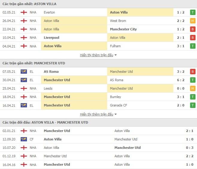 Link trực tiếp Aston Villa vs MU: Xem online, nhận định tỷ số, thành tích đối đầu