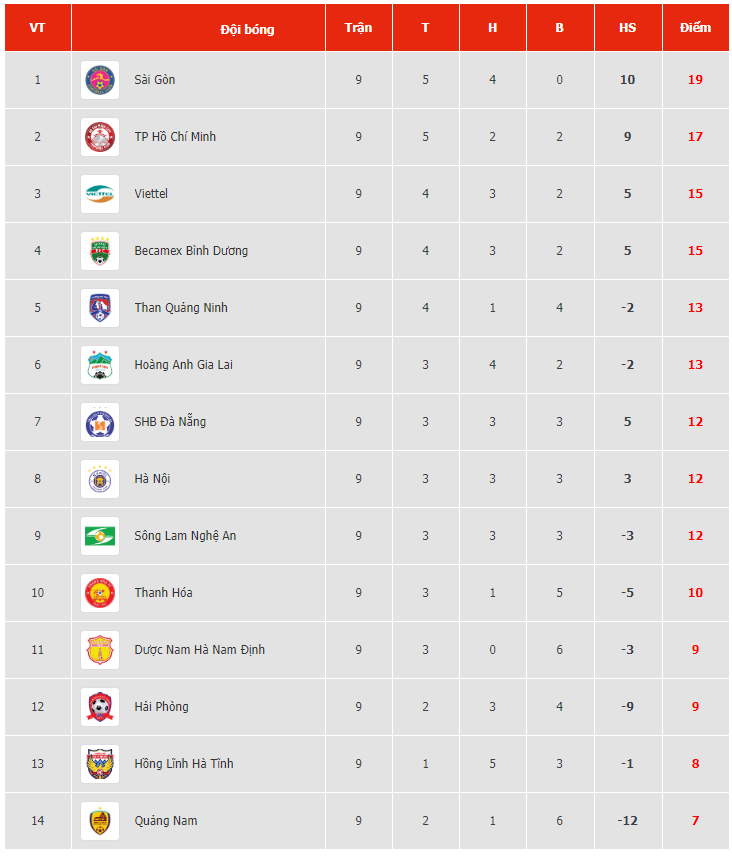 Bảng Xếp Hạng Vong 9 V League 2020 Ngay 12 7 2020 Sai Gon Fc đoi Lại Ngoi Vị Số 1 Thời đại
