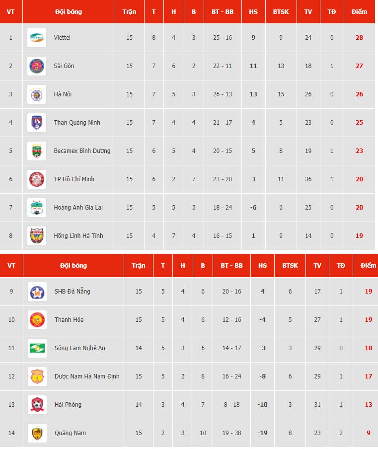 Bảng xếp hạng (BXH) V-League 2020 ngày 15/10: Viettel dẫn đầu, HAGL thua thảm