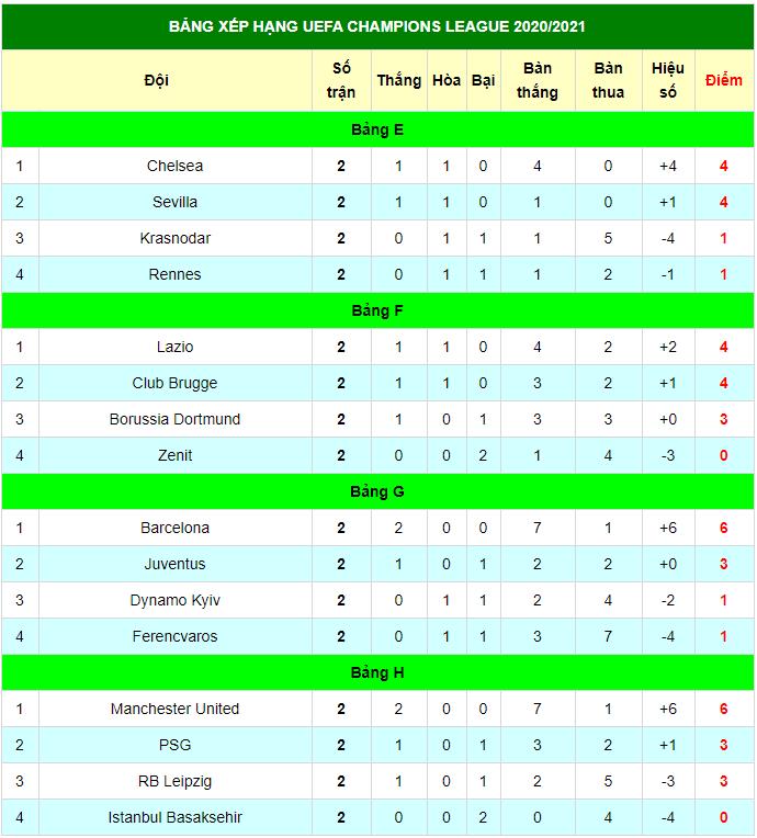 Bảng xếp hạng Champions League 2020/21 - C1 mới nhất (29/20): MU thắng 5 sao, Chelsea lên ngôi đầu