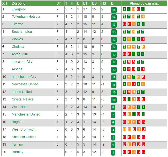 Bảng xếp hạng Ngoại hạng Anh (NHA) ngày 2/11: Everton mất ngôi số 1, bất ngờ vị trí MU