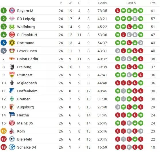 Kết quả, Bảng xếp hạng (BXH) Bundesliga ngày 21/3: Haaldan và Lewandowski đua nhau bắn phá