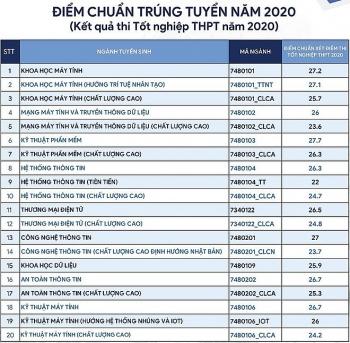 Điểm chuẩn Đại học Công nghệ thông tin năm 2020 chính thức