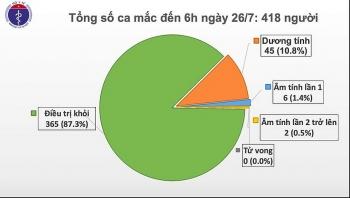 Tin tức Covid-19 sáng 26/7: Thêm ca nhiễm mới ở Đà Nẵng, bệnh nhân 418 phải thở máy