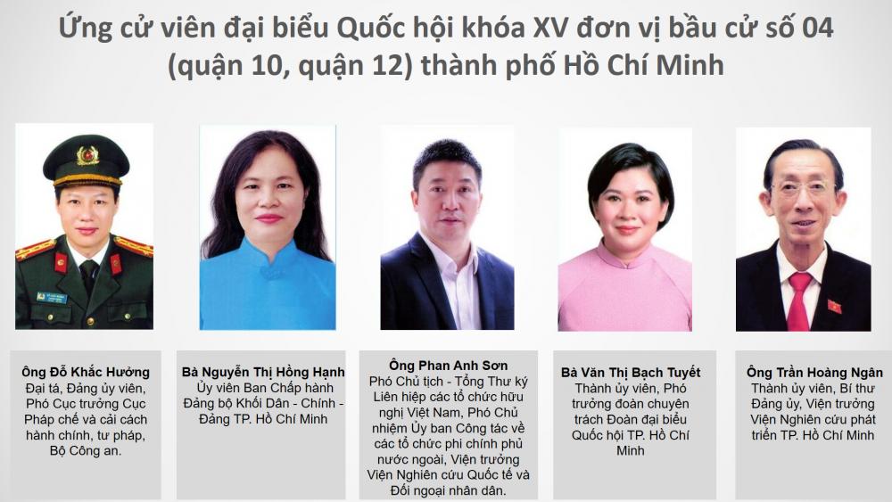 Cử tri TP. Hồ Chí Minh muốn cải thiện đời sống nhân dân