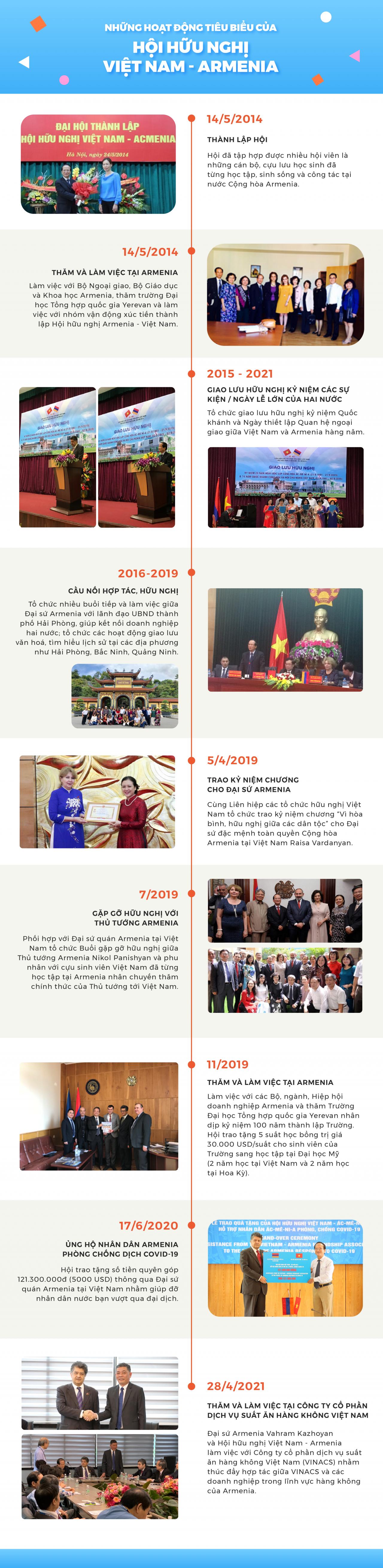 Hội hữu nghị Việt Nam- Armenia: Hành trình 7 năm xây đắp quan hệ hữu nghị hai nước