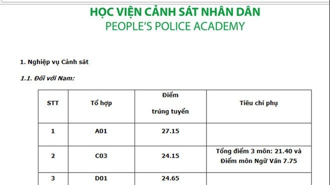 diem chuan hoc vien canh sat nhan dan 3 nam gan day