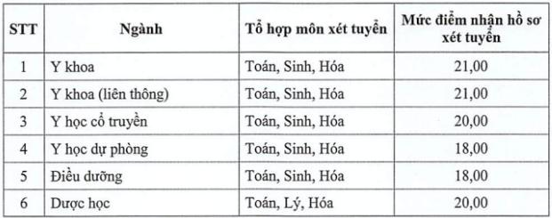 dai hoc y duoc thai binh co diem san nam 2019 tu 18 diem