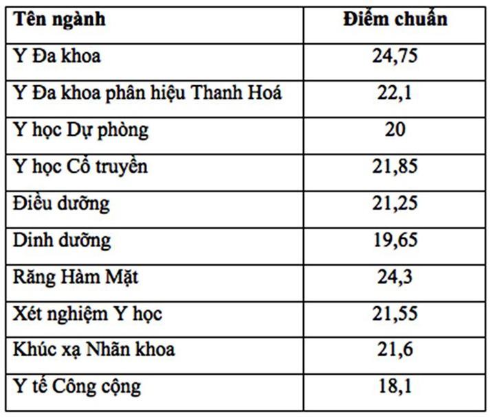 diem chuan nam 2019 cua dai hoc y ha noi se tang tu 1 3 diem