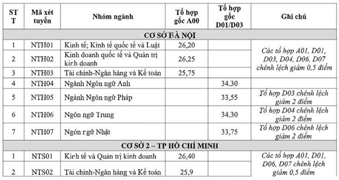 dai hoc ngoai thuong lay diem chuan nam 2019 cao nhat 3375 diem