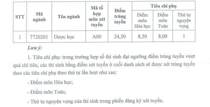 dai hoc duoc ha noi cong bo diem chuan nam 2019