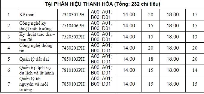 hon 3000 chi tieu xet tuyen bo sung dai hoc nam 2019