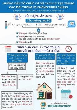 TP.HCM hướng dẫn cụ thể cách ly F0 tại nhà