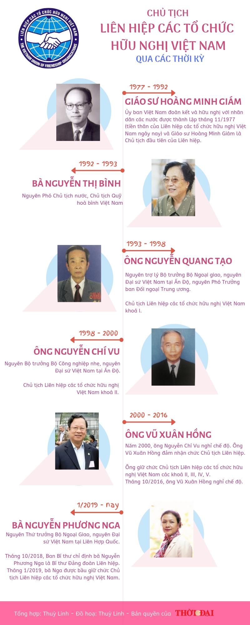 infographics chu tich lien hiep cac to chuc huu nghi viet nam qua cac thoi ky
