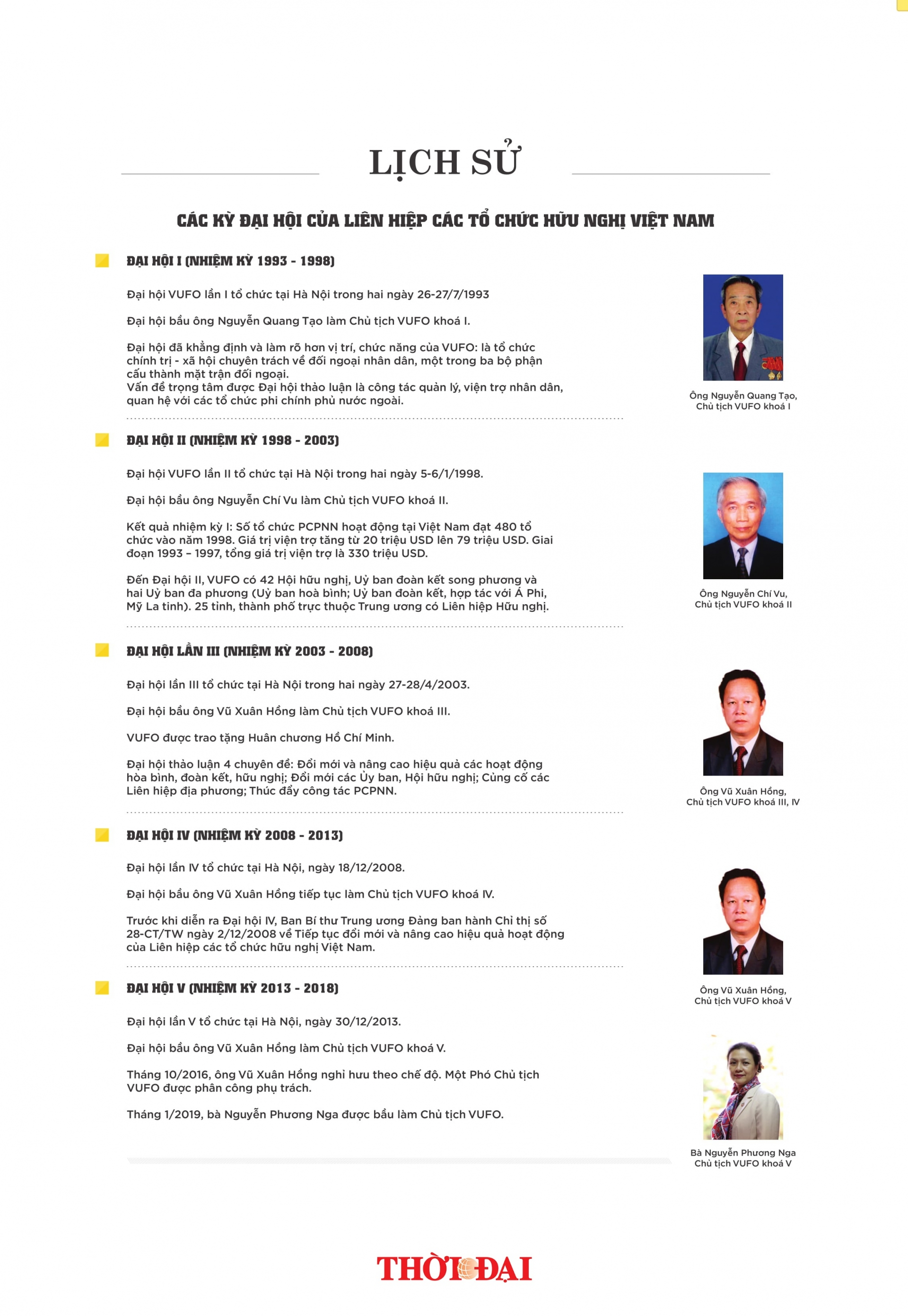infographic cac ky dai hoi cua lien hiep cac to chuc huu nghi viet nam