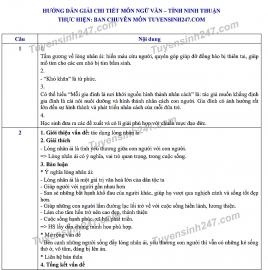 Đáp án đề thi Ngữ văn tuyển sinh lớp 10 vào THPT tỉnh Ninh Thuận năm 2020