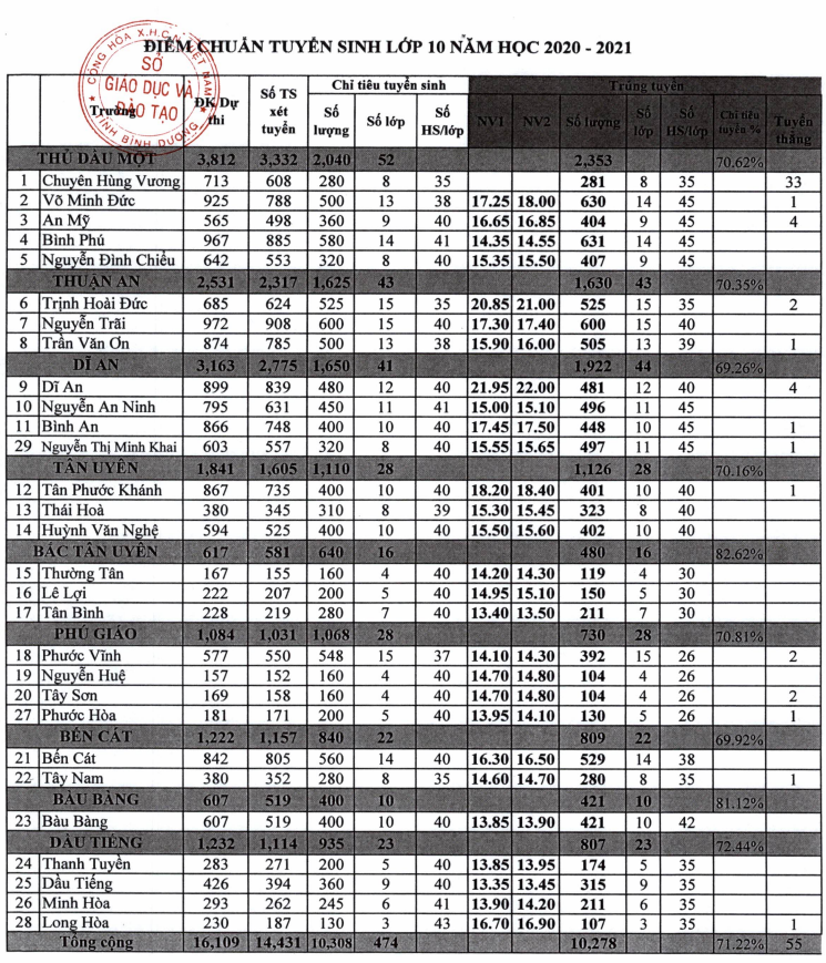 Điểm chuẩn lớp 10 Bình Dương: THPT Dĩ An có điểm chuẩn NV1 cao nhất là 21.95 điểm