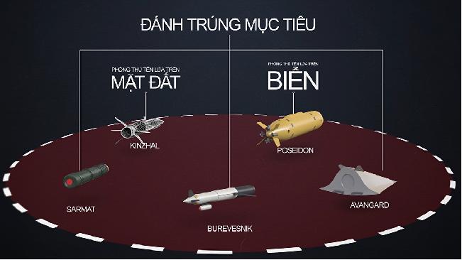 Video: Cận cảnh siêu vũ khí mới nhất của Nga khiến Mỹ phải dè chừng