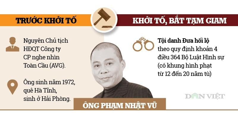 infographic ong pham nhat vu va cac cuu quan chuc bi khoi to vu avg