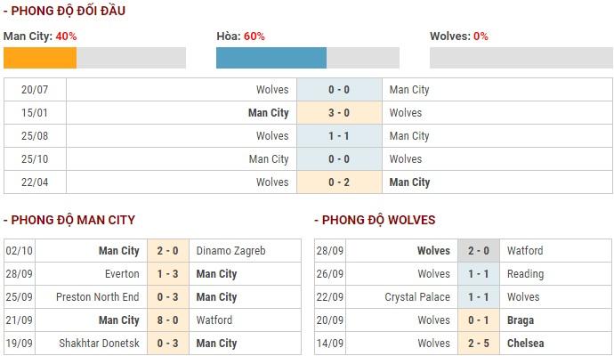 link xem truc tiep manchester city vs wolves ngoai hang anh 2019 20h00 610